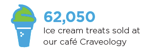 Icre Cream fact